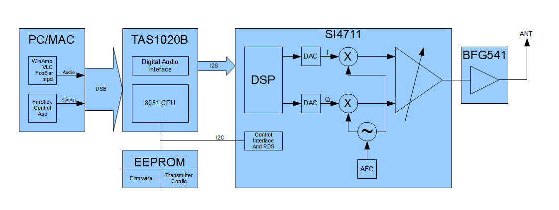 fmstick digital usb fm transmitter tipok org ua rh tipok org ua Code Flow Block Diagram Microwave Transmitter Block Diagram