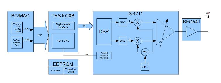 цифровой fm передатчик схема